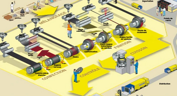 fabrication pneus